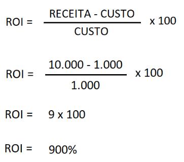 Como calcular o ROI - Retorno sobre investimento