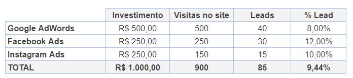 taxa de conversão - métricas digitais