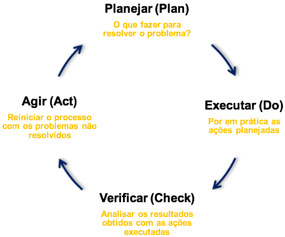 Ciclo PDCA: Plan-Do-Check-Act