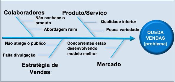 Espinha de peixe: Colaboradores, Produto/Serviço, Estratégia de Vendas, Mercado