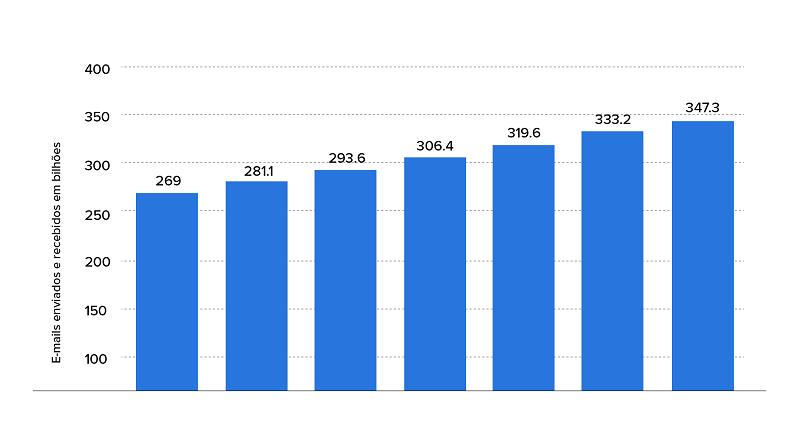 Gráfico da pesquisa da Statista sobre projeção de emails enviados e recebidos até 2023.